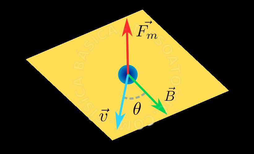 cfe7667d7cb Força Magnética