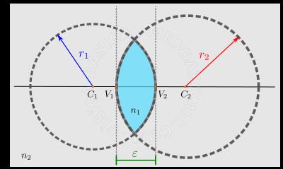 c17f5d535 Lente biconvexa. El material de la lente tiene índice de refracción n1  (región azul), y está delimitado por dos círculos de radios r1 y r2, de  centros C1 ...