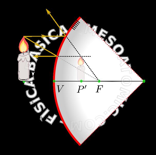 Espejo esf rico mesoatomic for Espejo esferico convexo
