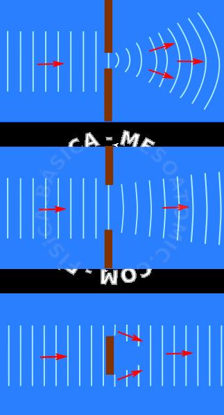 Ilustração do fenômeno da difração. As linhas ilustram as cristas de ondas  que se propagam em um fluido, os retângulos marrons representam obstáculos  de ... 75f6c967da
