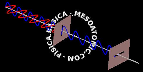 Ilustração de uma luz sendo polarizada. Ao passar por um polarizador na  vertical, só as oscilações verticais (onda azul) são transmitidas. 1165b9bf55